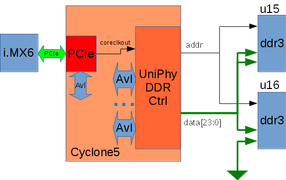 DDR3-CycloneV interface description - ArmadeusWiki