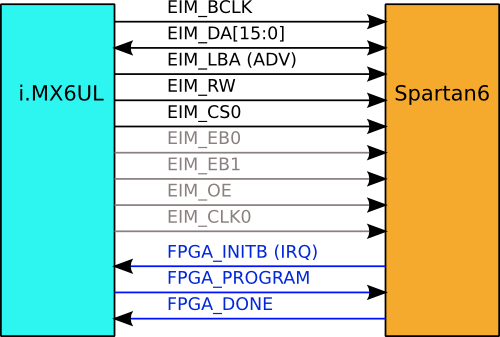 OPOS6UL SP EIM FPGA INTERFACE.png