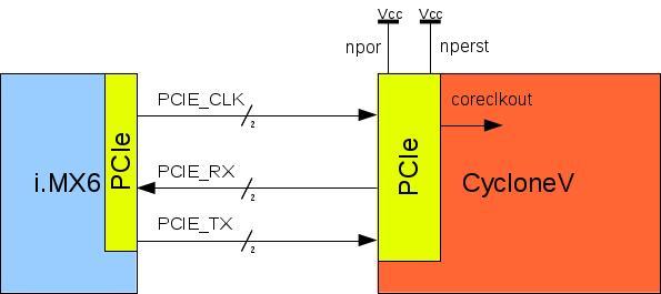 IMX6-CycloneV interface description - ArmadeusWiki