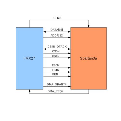 APF27 FPGA-IMX interface description - ArmadeusWiki